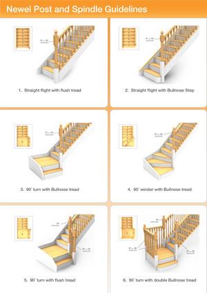 Stair parts: Newel post and spindle guidelines
