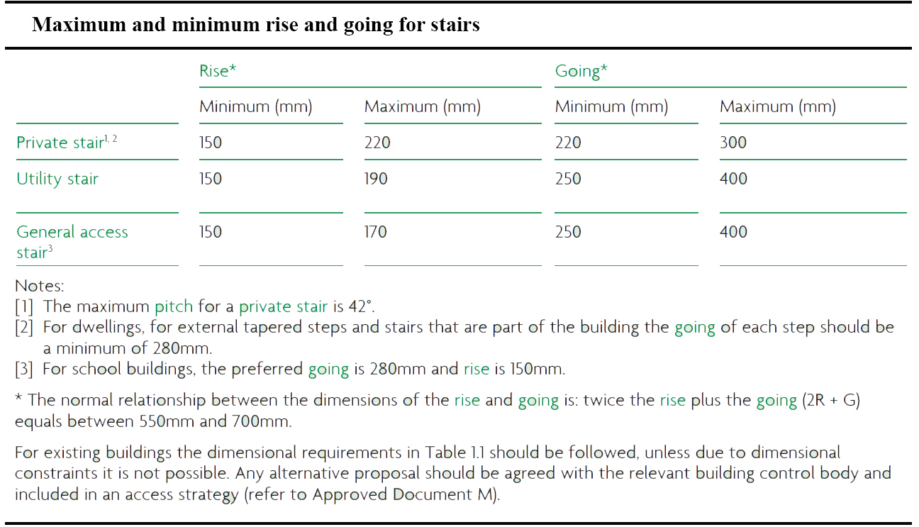 Maximum and minimum rise and going for stairs