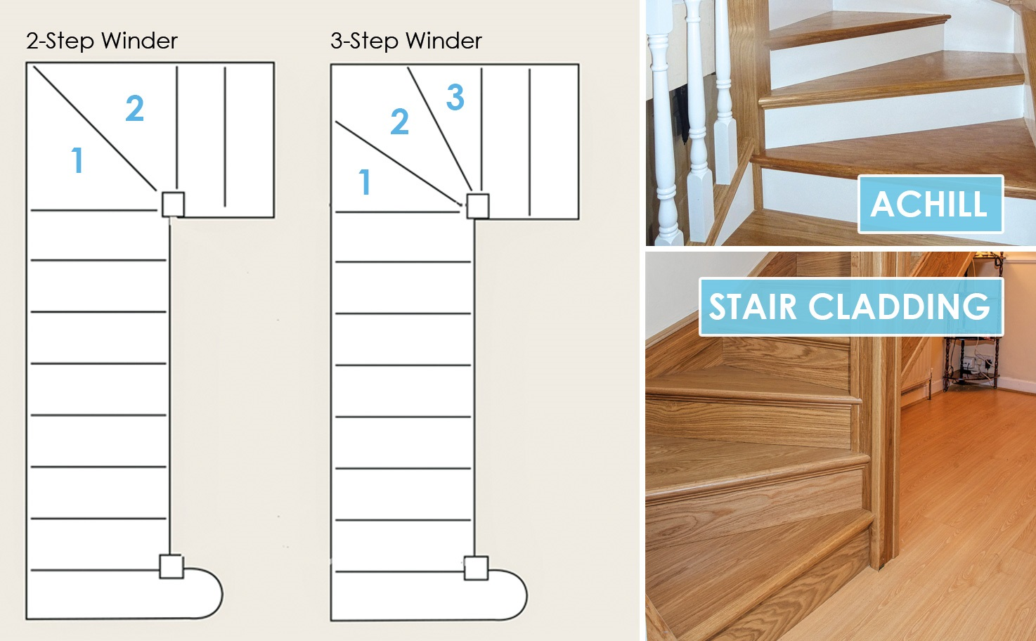 George Quinn Stair Parts Plus